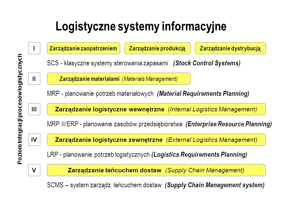 Logistyczne systemy informacyjne