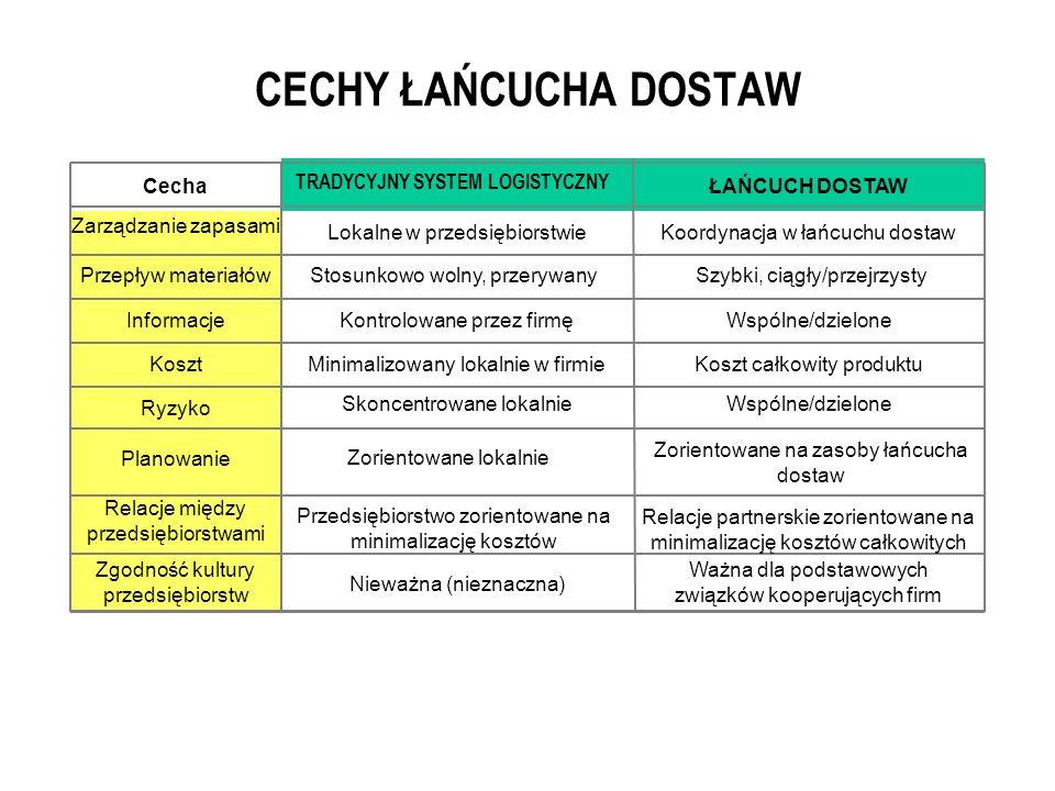 TRADYCYJNY SYSTEM LOGISTYCZNY