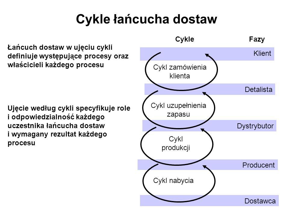 Cykle łańcucha dostaw