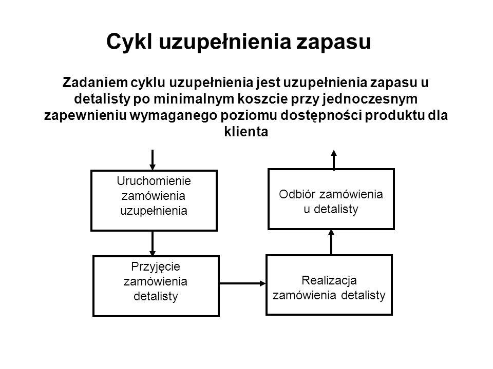 Cykl uzupełnienia zapasu