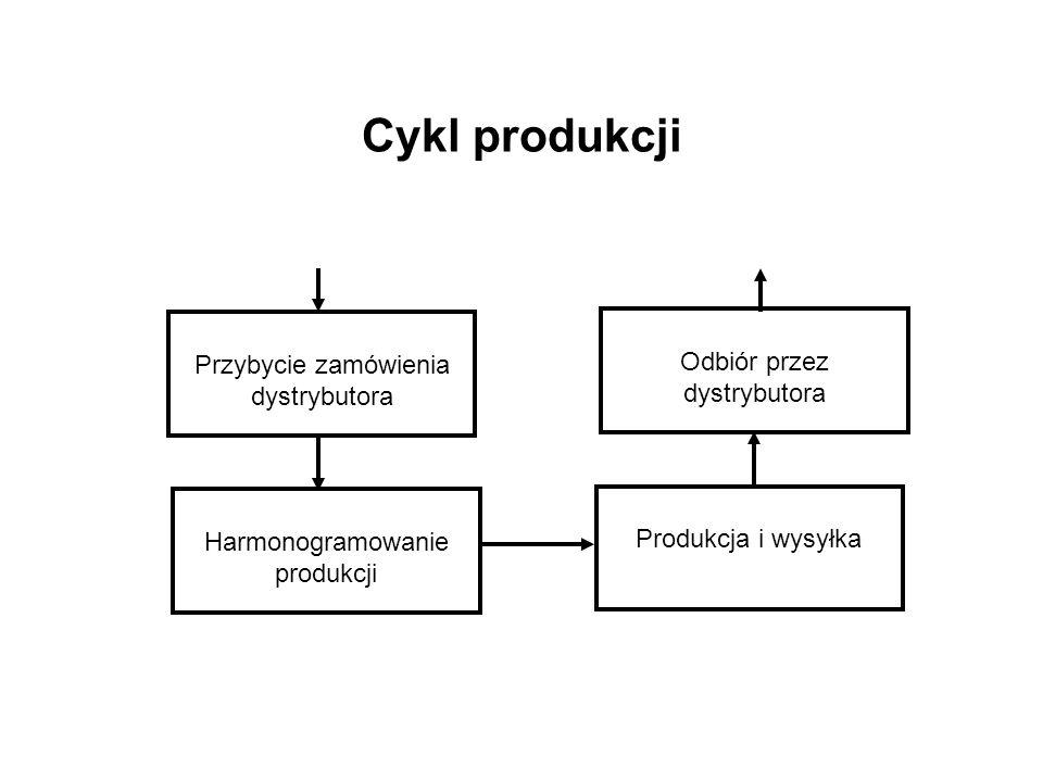 Cykl produkcji Przybycie zamówienia dystrybutora