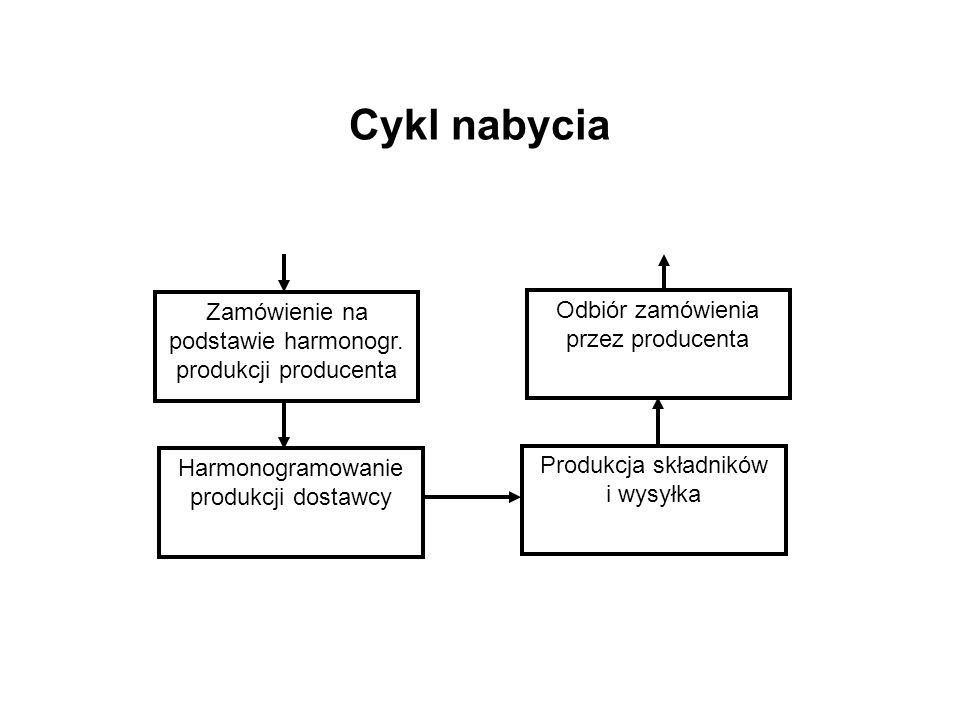 Cykl nabycia Zamówienie na podstawie harmonogr. produkcji producenta