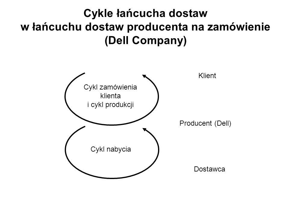 Cykl zamówienia klienta