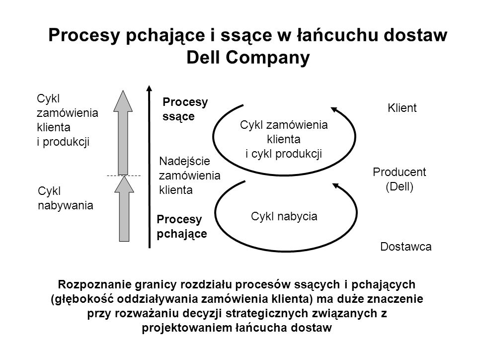Procesy pchające i ssące w łańcuchu dostaw Dell Company
