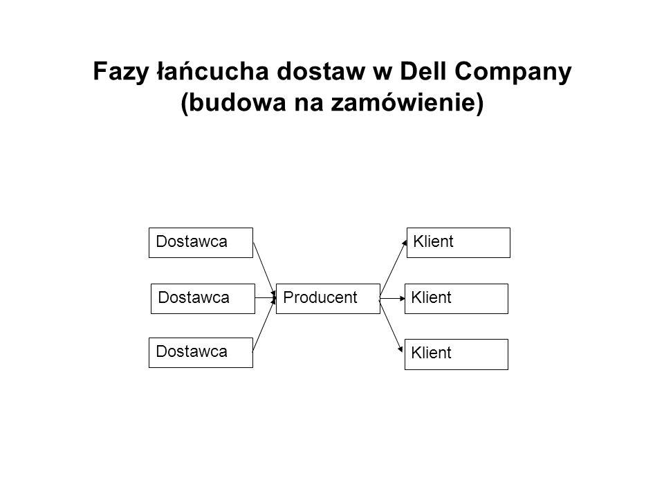 Fazy łańcucha dostaw w Dell Company (budowa na zamówienie)