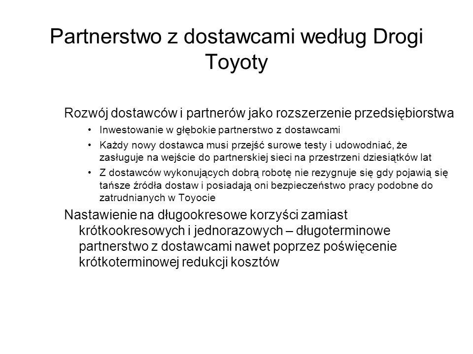 Partnerstwo z dostawcami według Drogi Toyoty
