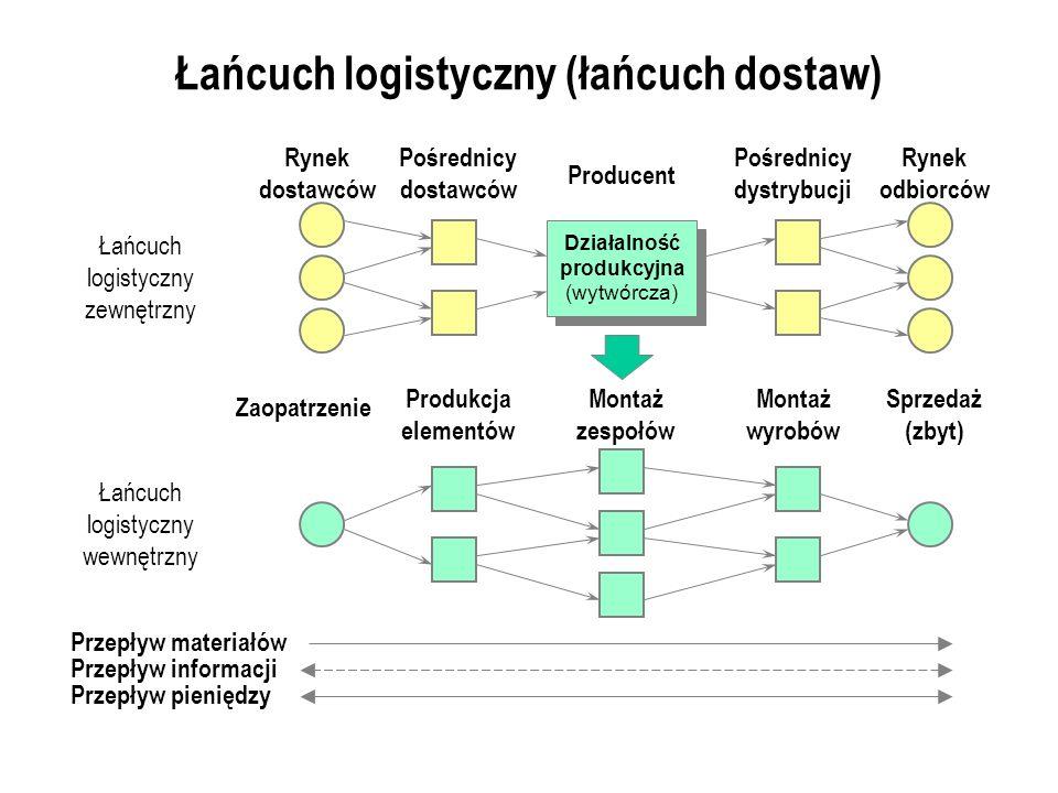 Łańcuch logistyczny (łańcuch dostaw)