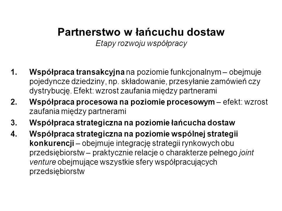 Partnerstwo w łańcuchu dostaw Etapy rozwoju współpracy