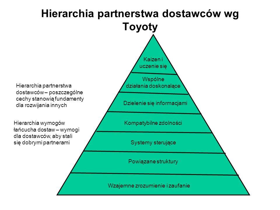 Hierarchia partnerstwa dostawców wg Toyoty