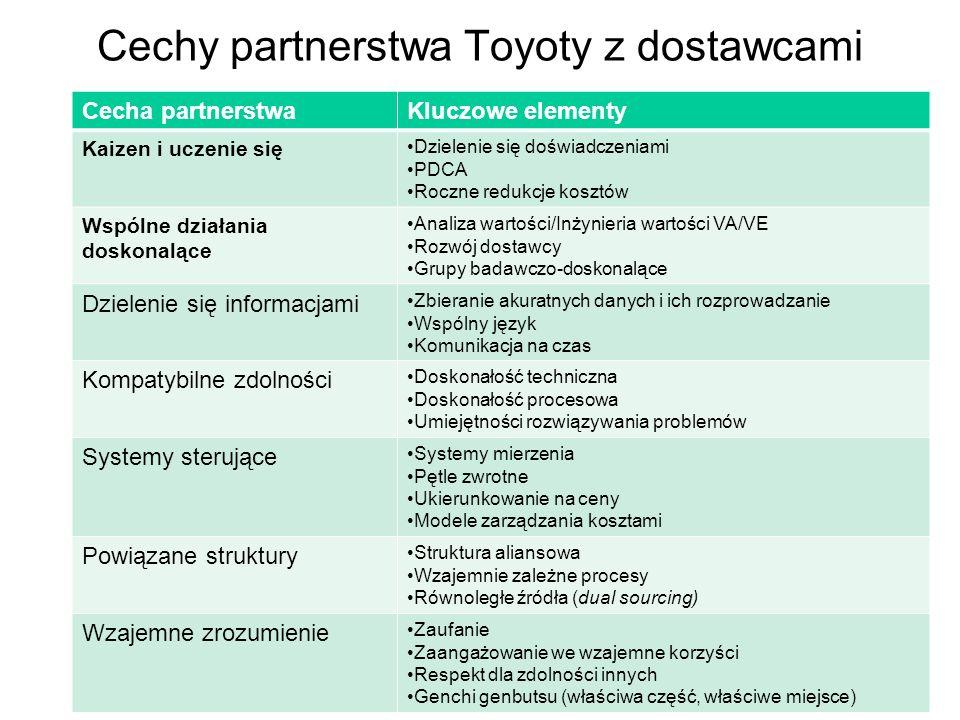 Cechy partnerstwa Toyoty z dostawcami
