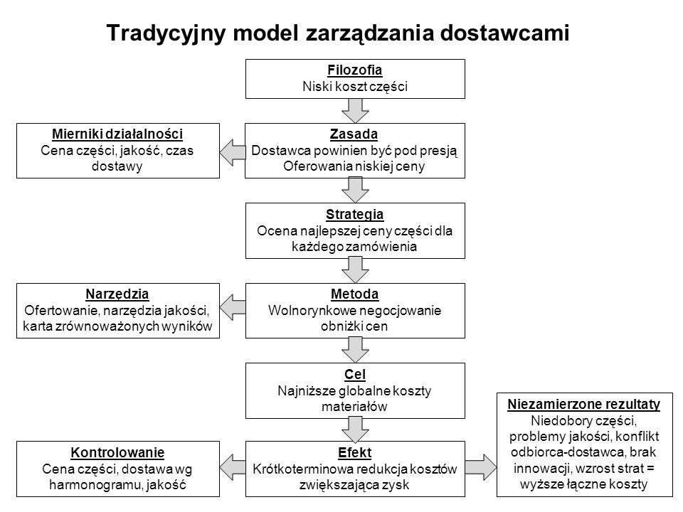 Tradycyjny model zarządzania dostawcami