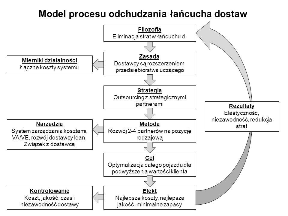 Model procesu odchudzania łańcucha dostaw