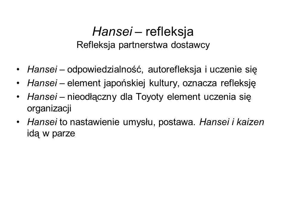 Hansei – refleksja Refleksja partnerstwa dostawcy