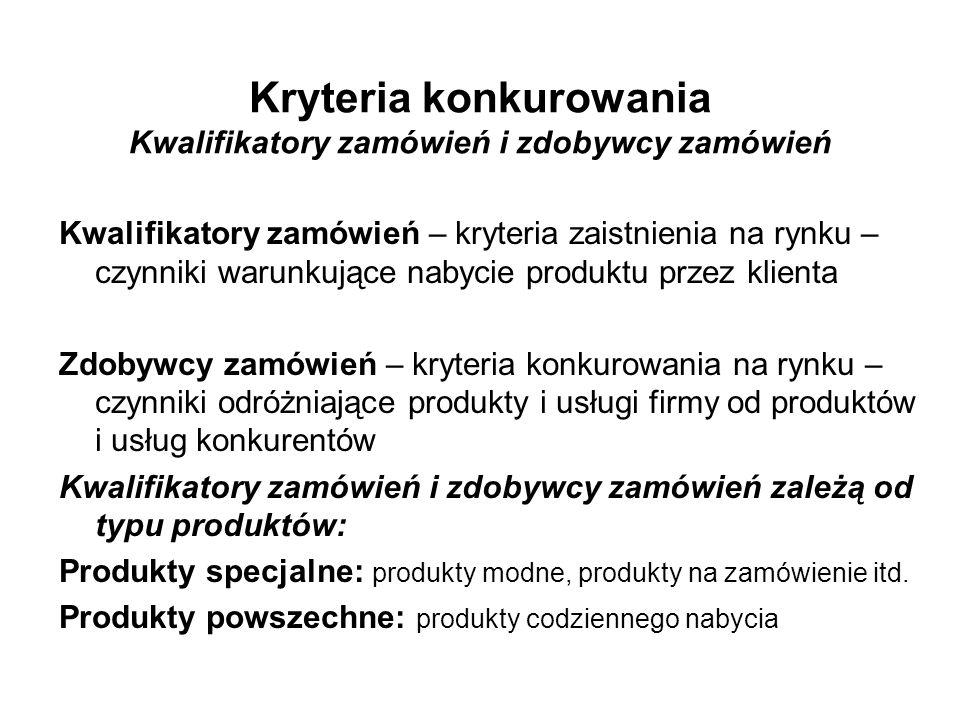 Kryteria konkurowania Kwalifikatory zamówień i zdobywcy zamówień