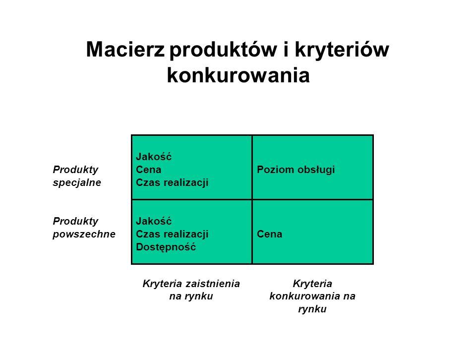 Macierz produktów i kryteriów konkurowania