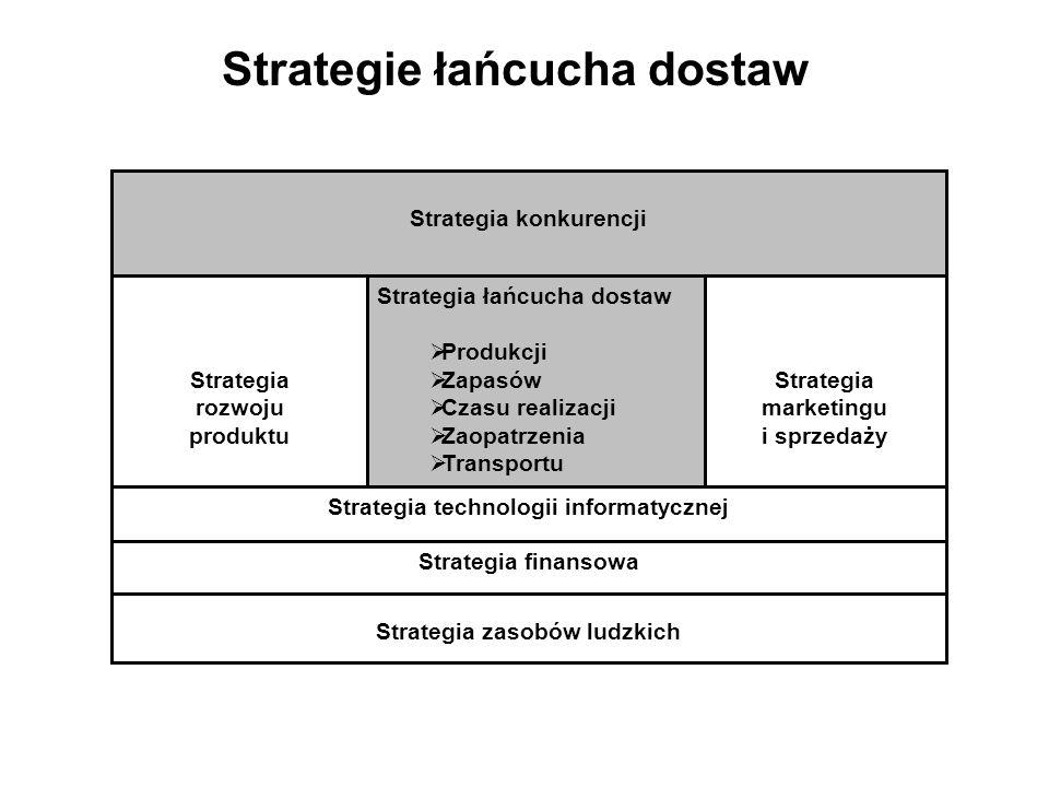 Strategie łańcucha dostaw