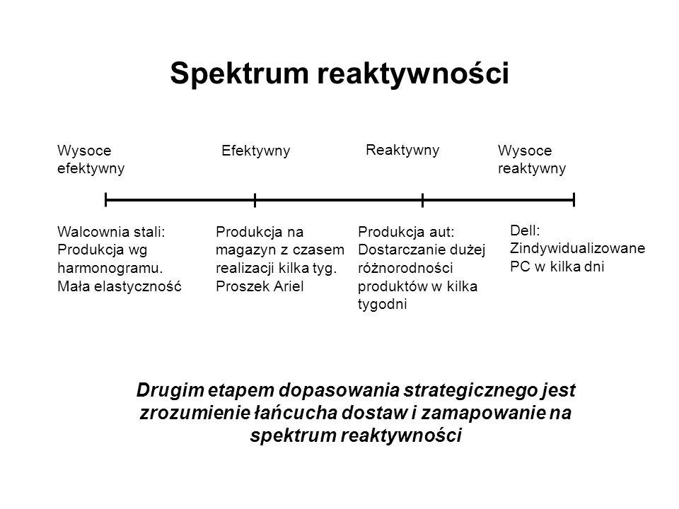 Spektrum reaktywności