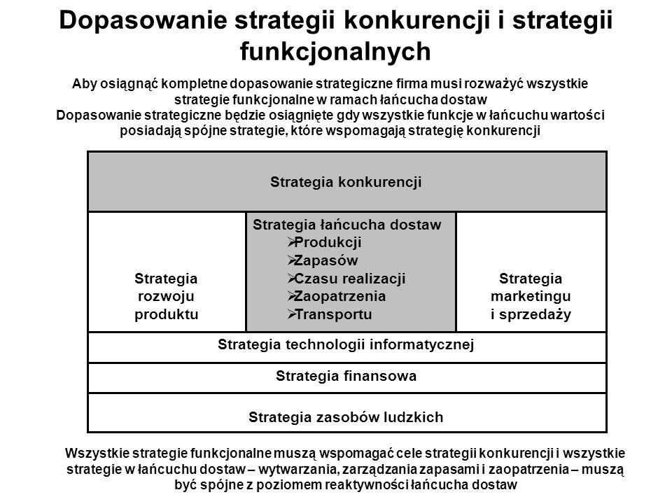 Dopasowanie strategii konkurencji i strategii funkcjonalnych