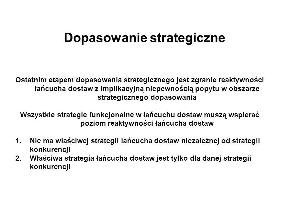 Dopasowanie strategiczne
