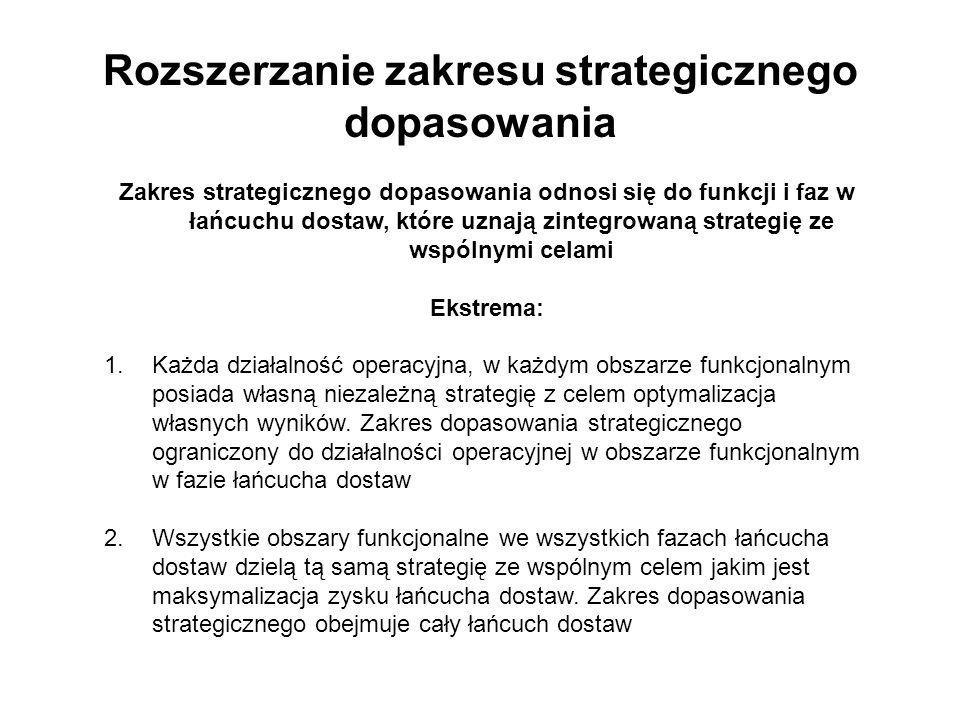 Rozszerzanie zakresu strategicznego dopasowania
