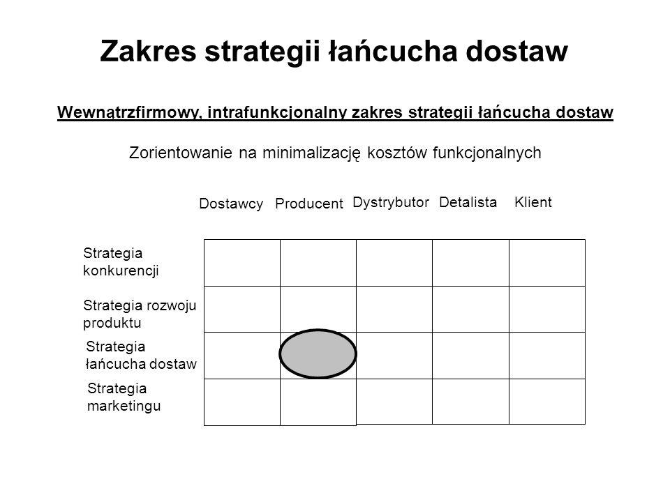Zakres strategii łańcucha dostaw