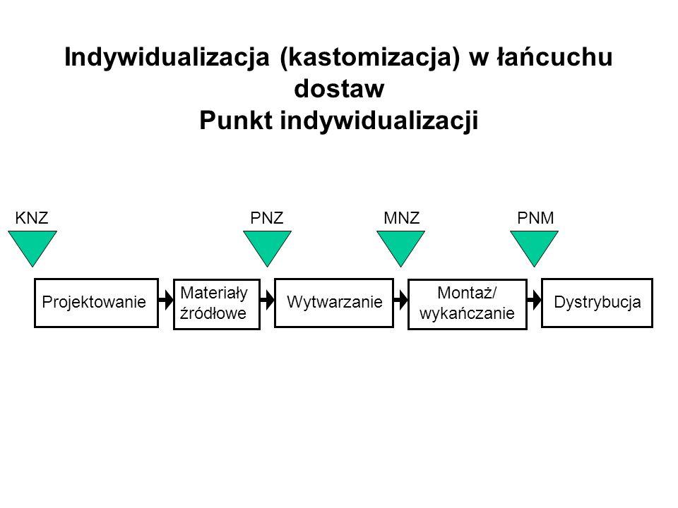 Indywidualizacja (kastomizacja) w łańcuchu dostaw Punkt indywidualizacji