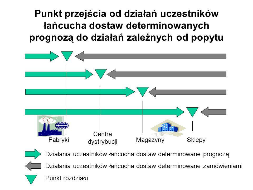 Punkt przejścia od działań uczestników łańcucha dostaw determinowanych prognozą do działań zależnych od popytu