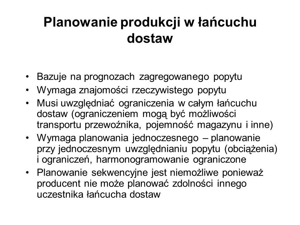 Planowanie produkcji w łańcuchu dostaw