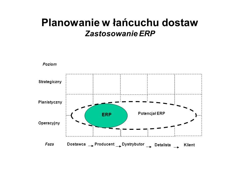 Planowanie w łańcuchu dostaw Zastosowanie ERP