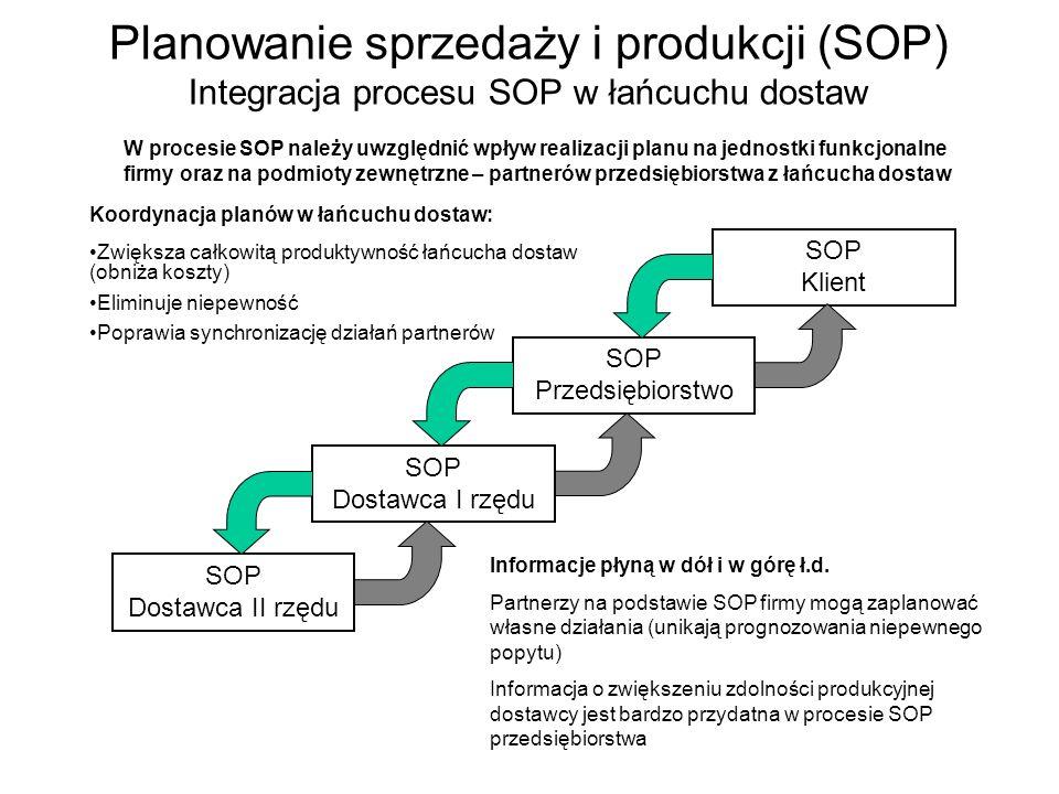 Planowanie sprzedaży i produkcji (SOP) Integracja procesu SOP w łańcuchu dostaw
