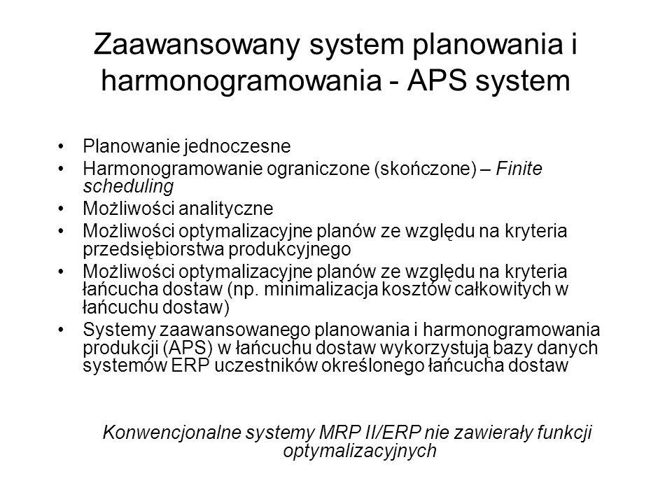 Zaawansowany system planowania i harmonogramowania - APS system