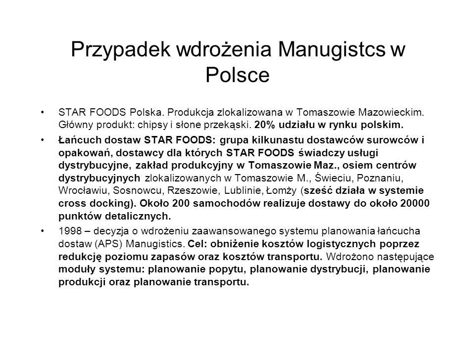 Przypadek wdrożenia Manugistcs w Polsce