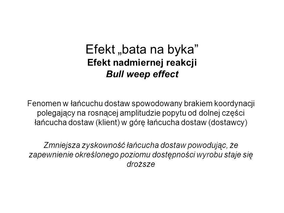 """Efekt """"bata na byka Efekt nadmiernej reakcji Bull weep effect"""