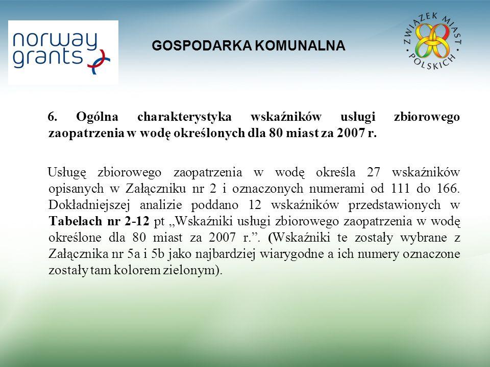 GOSPODARKA KOMUNALNA 6. Ogólna charakterystyka wskaźników usługi zbiorowego zaopatrzenia w wodę określonych dla 80 miast za 2007 r.