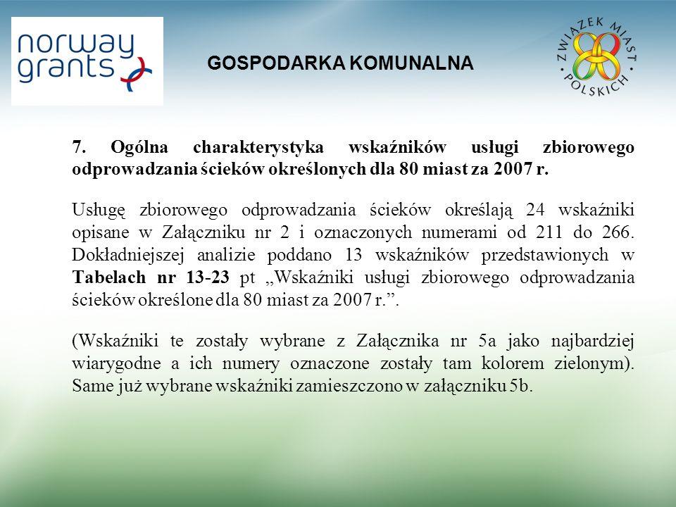 GOSPODARKA KOMUNALNA 7. Ogólna charakterystyka wskaźników usługi zbiorowego odprowadzania ścieków określonych dla 80 miast za 2007 r.