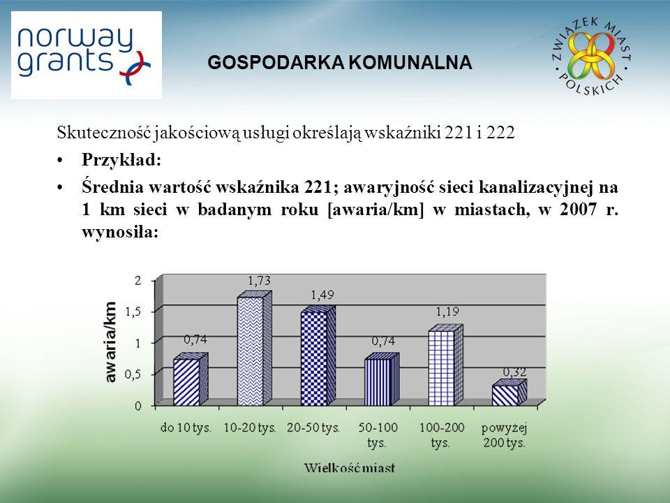 GOSPODARKA KOMUNALNA Skuteczność jakościową usługi określają wskaźniki 221 i 222. Przykład: