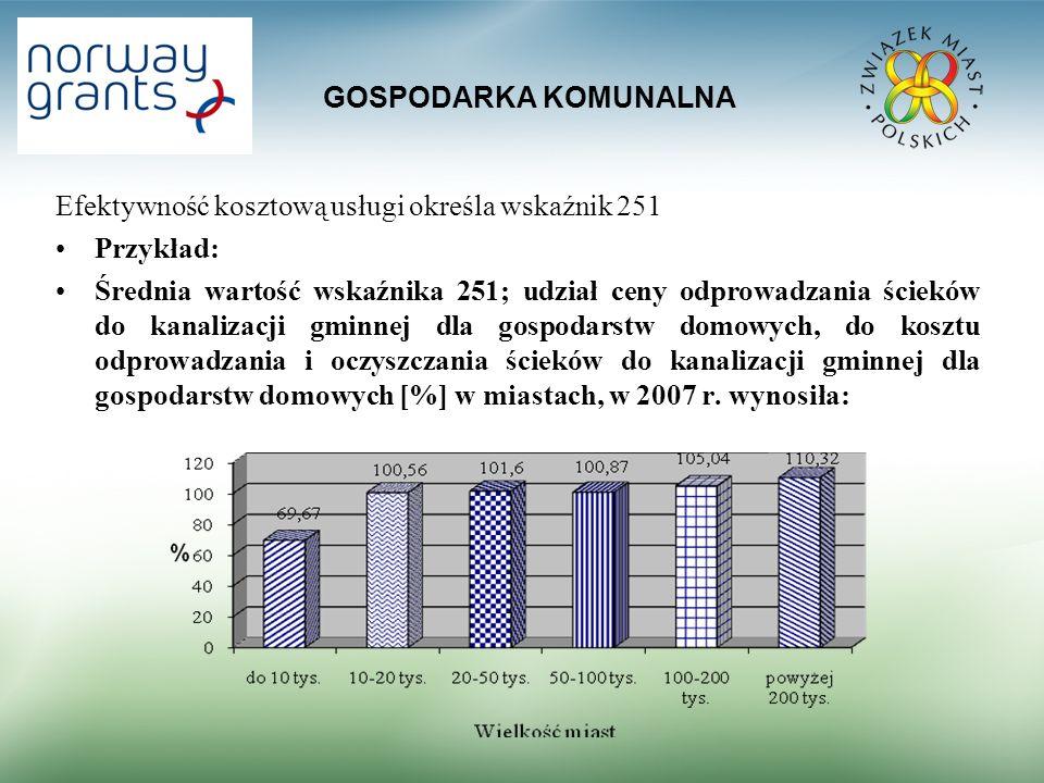 GOSPODARKA KOMUNALNA Efektywność kosztową usługi określa wskaźnik 251. Przykład: