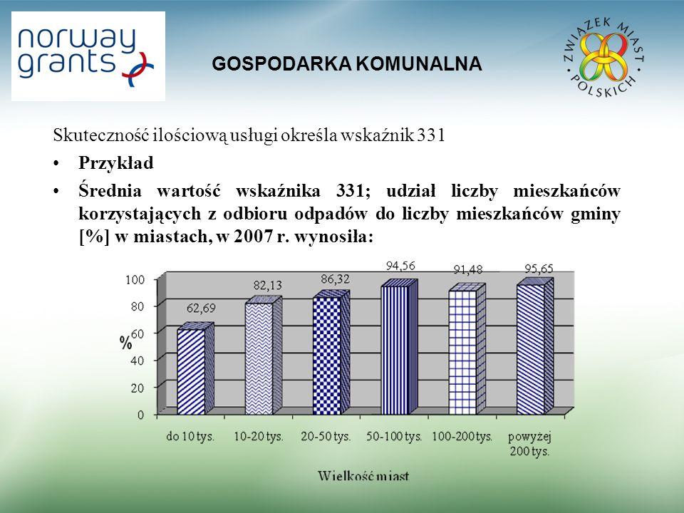 GOSPODARKA KOMUNALNA Skuteczność ilościową usługi określa wskaźnik 331. Przykład.