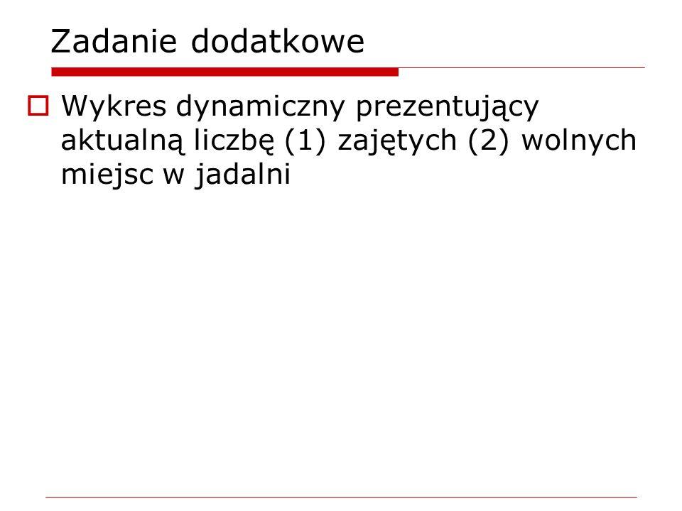 Zadanie dodatkoweWykres dynamiczny prezentujący aktualną liczbę (1) zajętych (2) wolnych miejsc w jadalni.