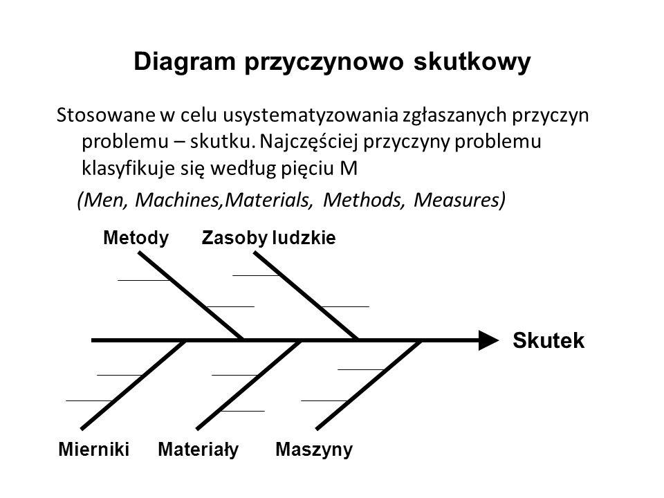 Diagram przyczynowo skutkowy