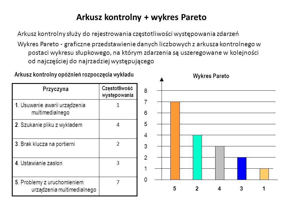 Arkusz kontrolny + wykres Pareto