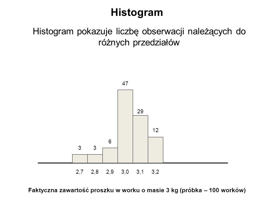 Faktyczna zawartość proszku w worku o masie 3 kg (próbka – 100 worków)