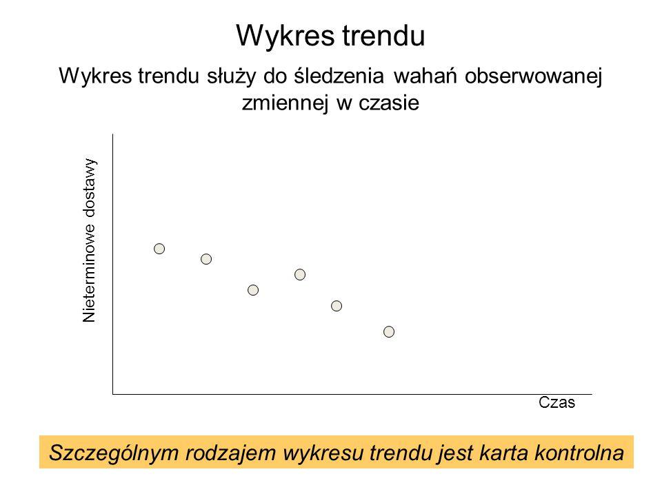 Wykres trendu Wykres trendu służy do śledzenia wahań obserwowanej zmiennej w czasie. Nieterminowe dostawy.