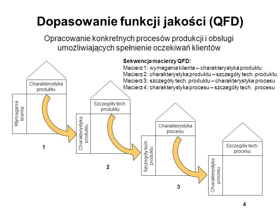 Dopasowanie funkcji jakości (QFD)