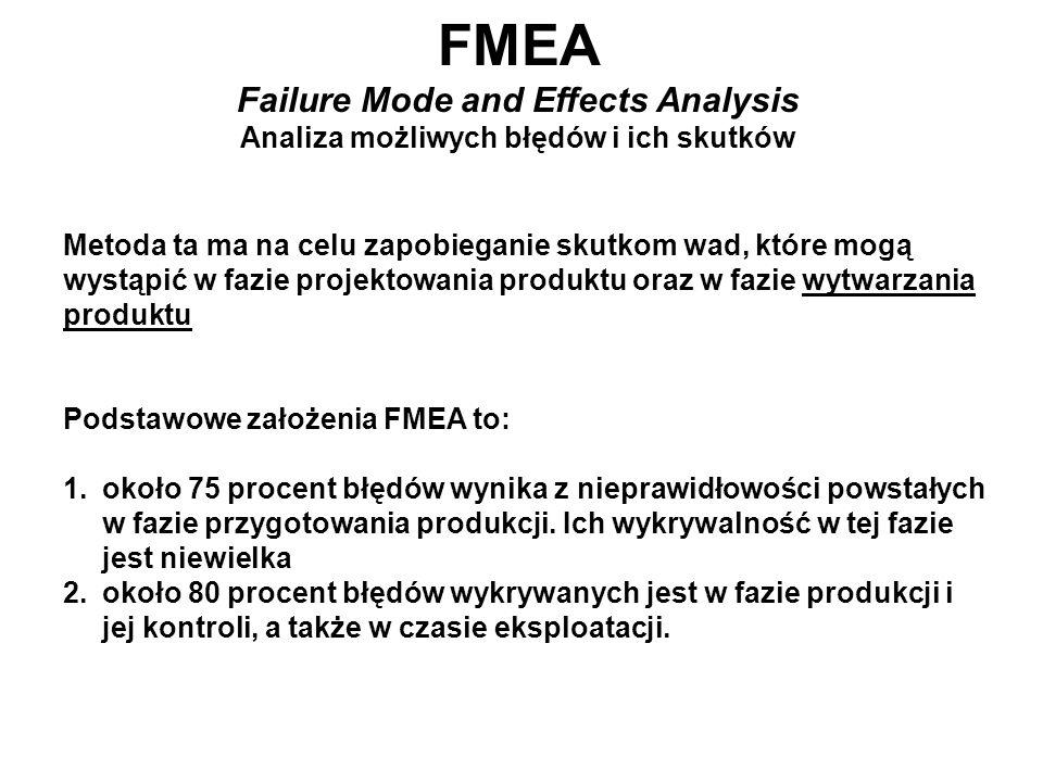 FMEA Failure Mode and Effects Analysis Analiza możliwych błędów i ich skutków