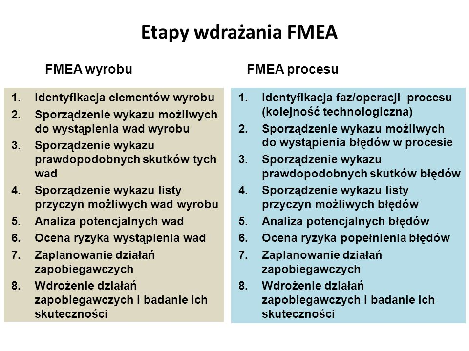 Etapy wdrażania FMEA FMEA wyrobu FMEA procesu