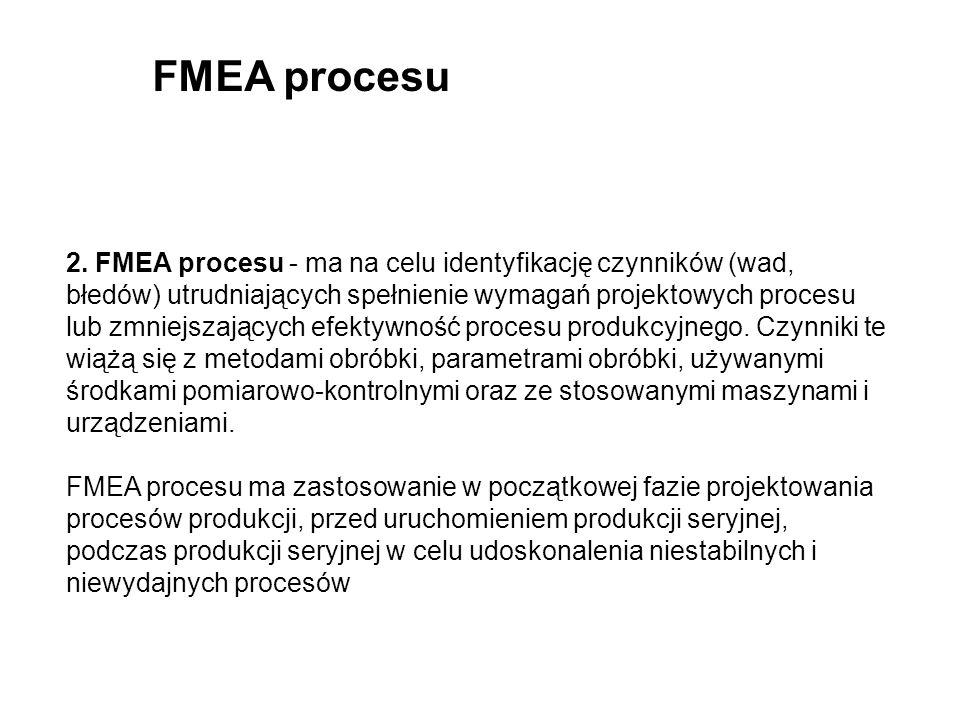 FMEA procesu