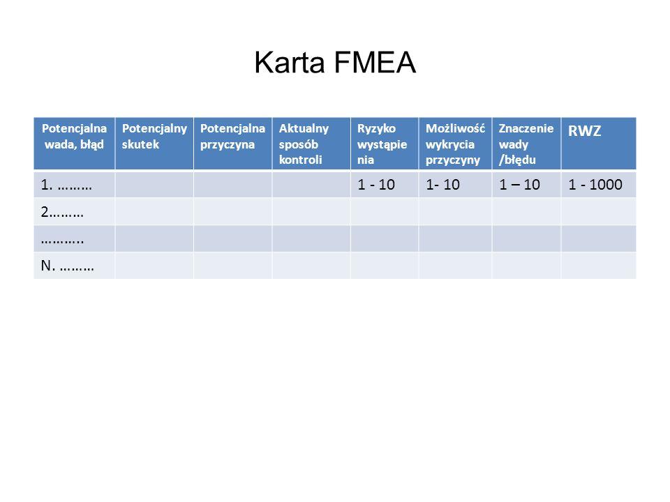 Karta FMEA RWZ 1. ……… 1 - 10 1- 10 1 – 10 1 - 1000 2……… ……….. N. ………