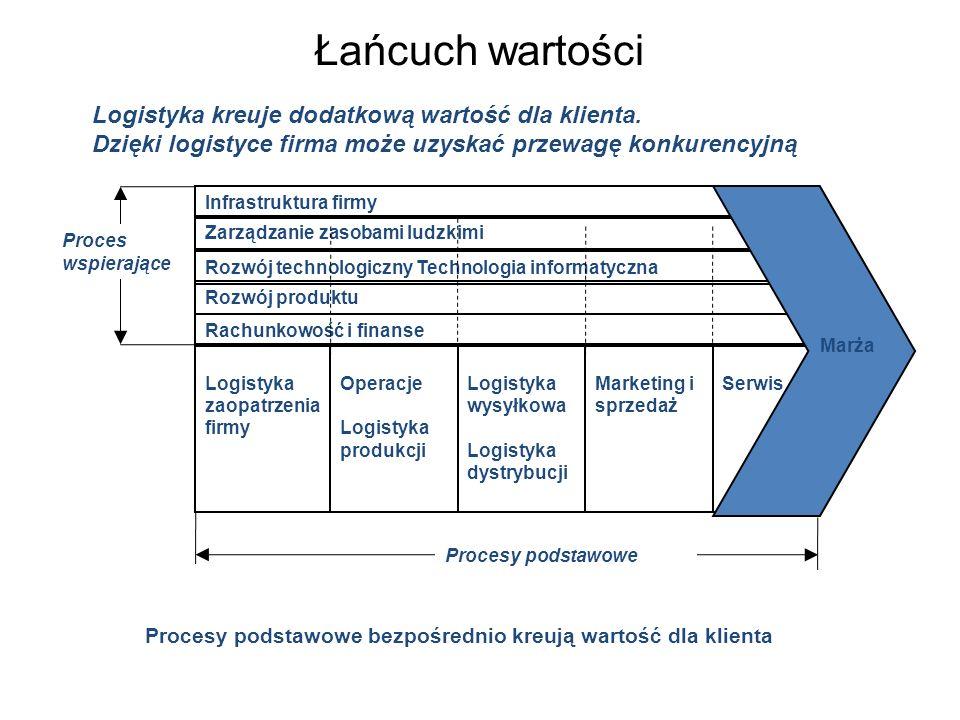 Łańcuch wartości Logistyka kreuje dodatkową wartość dla klienta.