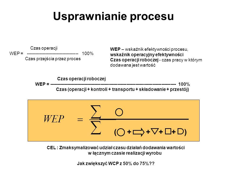 Usprawnianie procesu ( + + + + ) Czas operacji